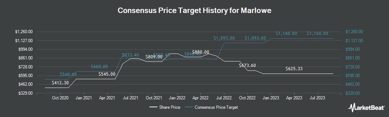 Price Target History for Marlowe PLC (LON:MRL)