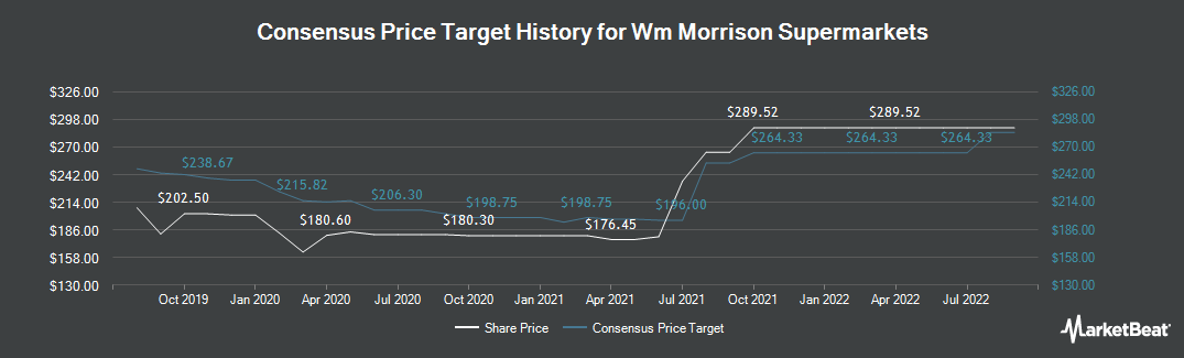 Price Target History for WM Morrison Supermarkets (LON:MRW)