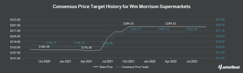 Price Target History for WM Morrison Supermarkets (LON:MRW)