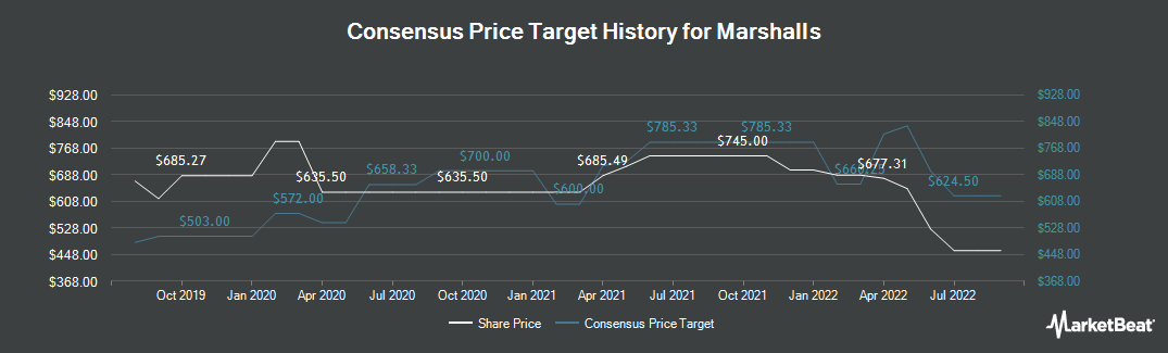 Price Target History for Marshalls (LON:MSLH)