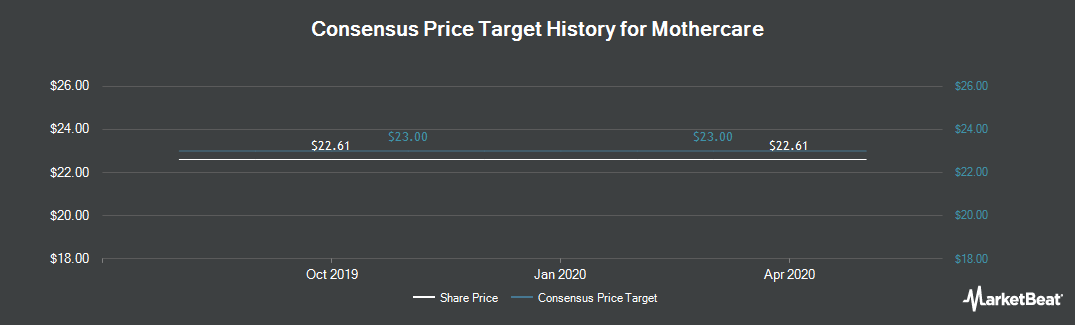 Price Target History for Mothercare (LON:MTC)