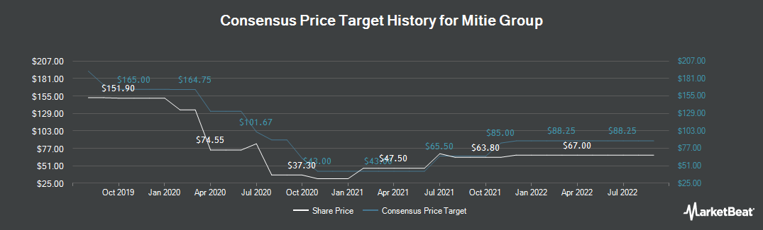 Price Target History for Mitie Group (LON:MTO)