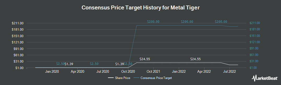 Price Target History for Metal Tiger (LON:MTR)