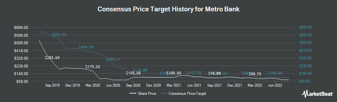 Price Target History for Metro Bank (LON:MTRO)