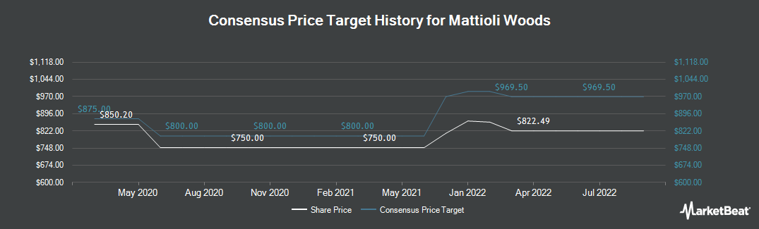 Price Target History for Mattioli Woods (LON:MTW)