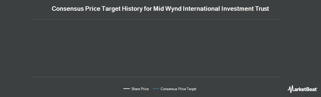 Price Target History for Mid Wynd International Investment Trust (LON:MWY)