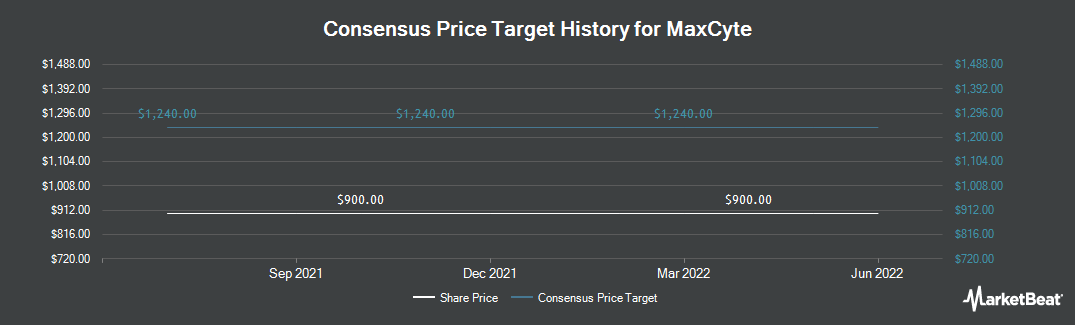 Price Target History for MaxCyte (LON:MXCT)