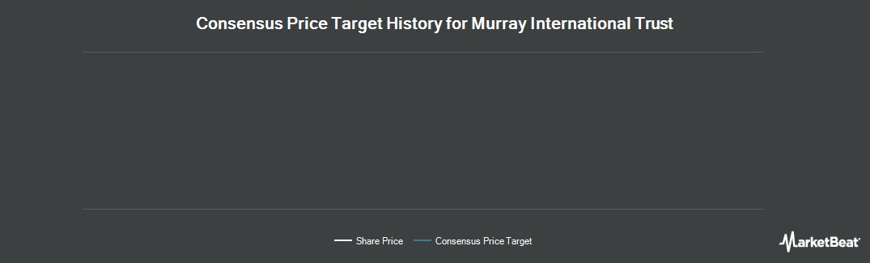 Price Target History for Murray International Trust (LON:MYI)