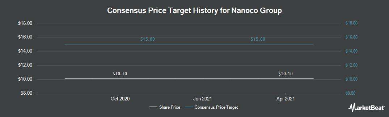 Price Target History for Nanoco Group (LON:NANO)