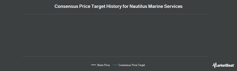 Price Target History for Nautilus Marine Services PLC (LON:NAUT)