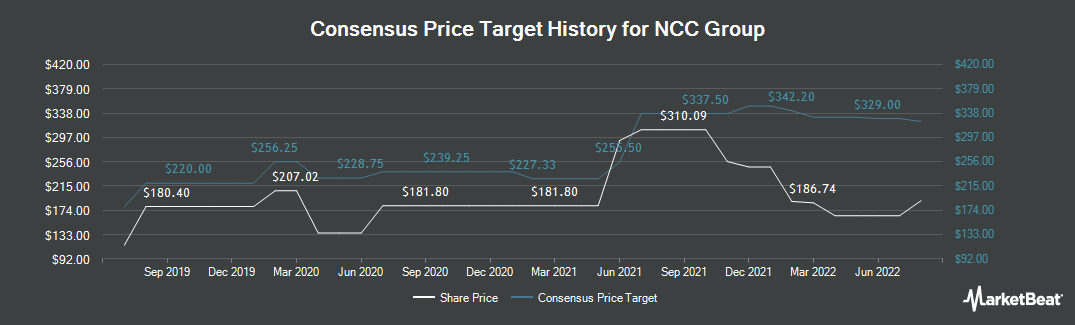 Price Target History for NCC Group plc (LON:NCC)