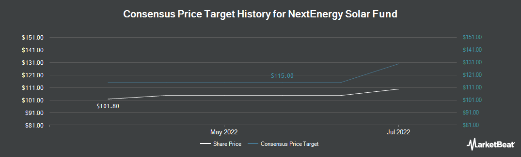 Price Target History for NextEnergy Solar Fund (LON:NESF)