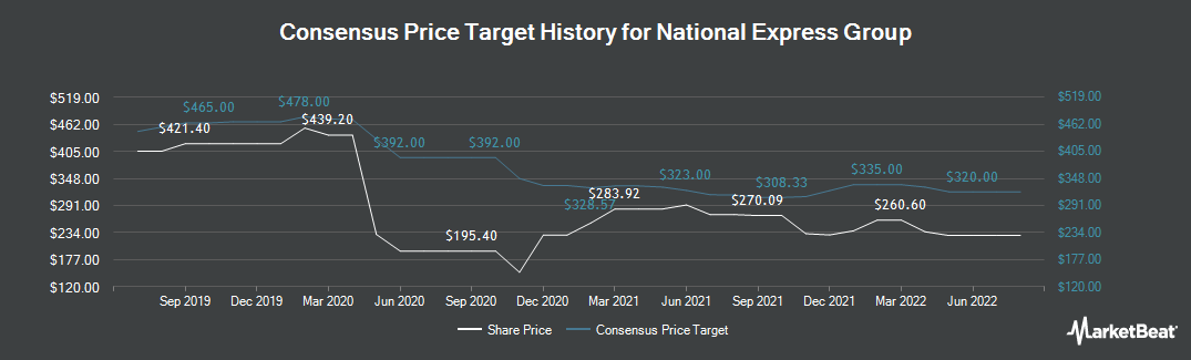 Price Target History for National Express Group (LON:NEX)