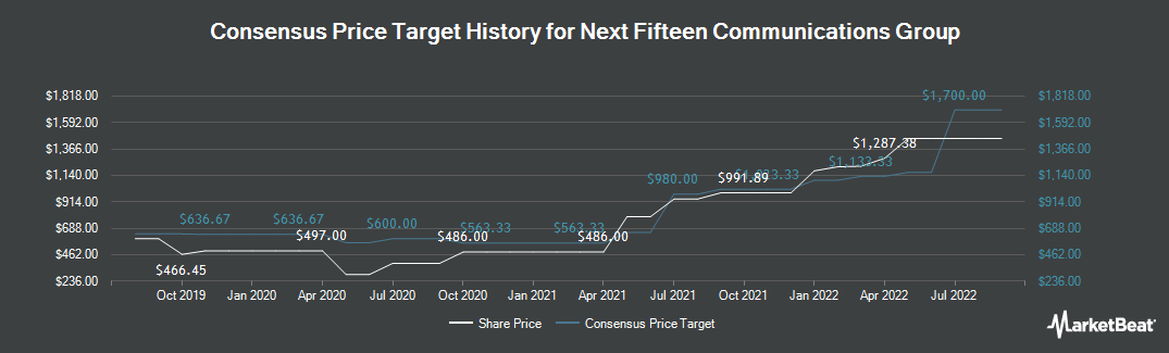 Price Target History for Next Fifteen Communications Group (LON:NFC)