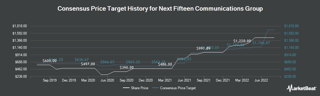 Price Target History for Next Fifteen Communications Group plc (LON:NFC)