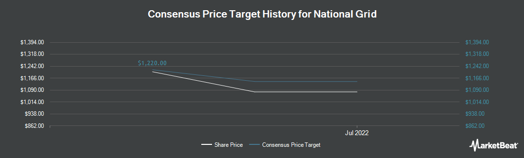 Price Target History for National Grid (LON:NG)