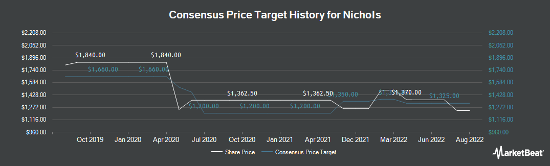 Price Target History for Nichols plc (LON:NICL)