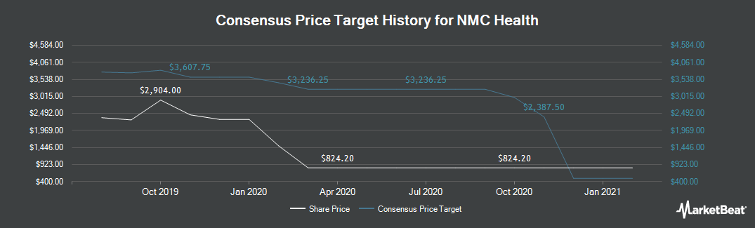 Price Target History for NMC Health (LON:NMC)