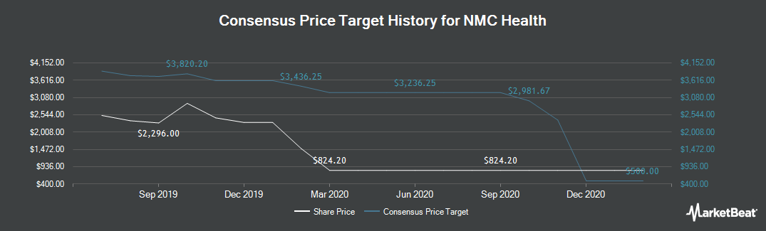Price Target History for NMC Health PLC (LON:NMC)