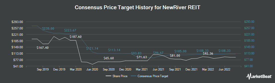 Price Target History for NewRiver (LON:NRR)