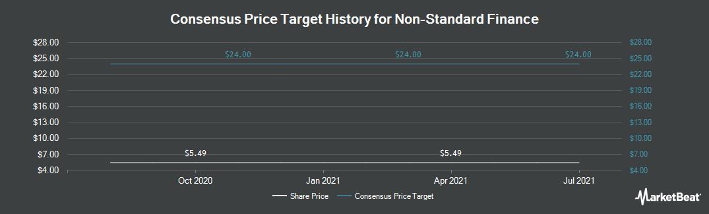 Price Target History for Non-Standard Finance (LON:NSF)
