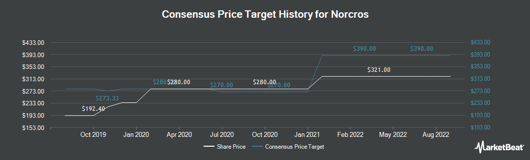 Price Target History for Norcros (LON:NXR)