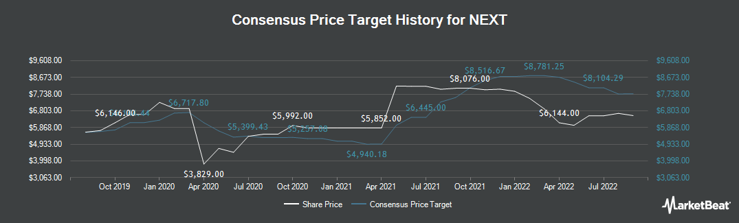 Price Target History for NEXT (LON:NXT)