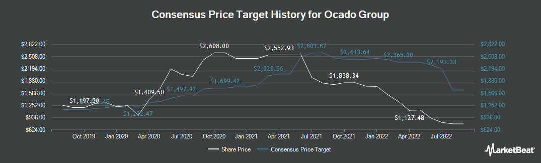 Price Target History for Ocado Group (LON:OCDO)