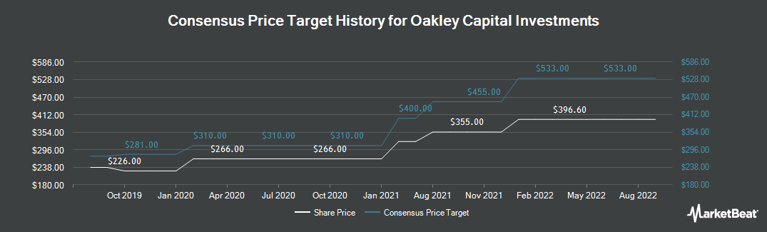 Price Target History for Oakley Capital Investments (LON:OCI)