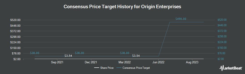 Price Target History for Origin Enterprises (LON:OGN)