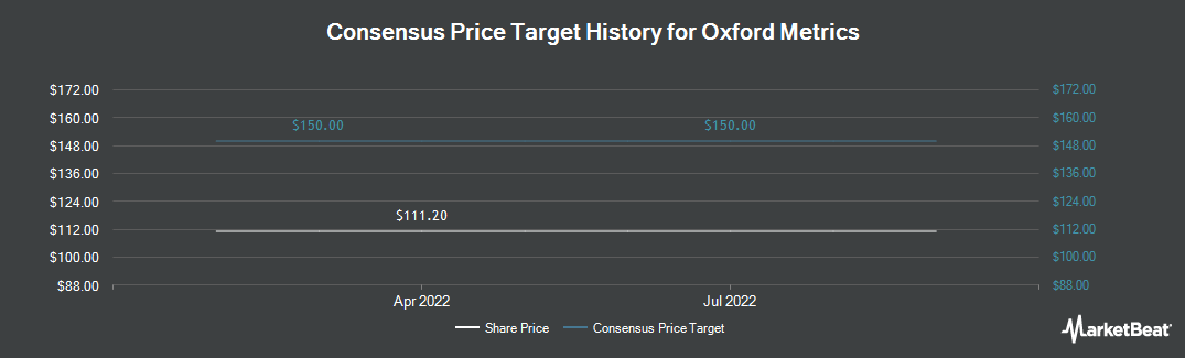Price Target History for Oxford Metrics (LON:OMG)
