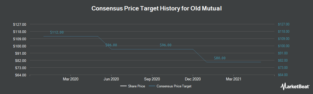 Price Target History for Old Mutual (LON:OML)