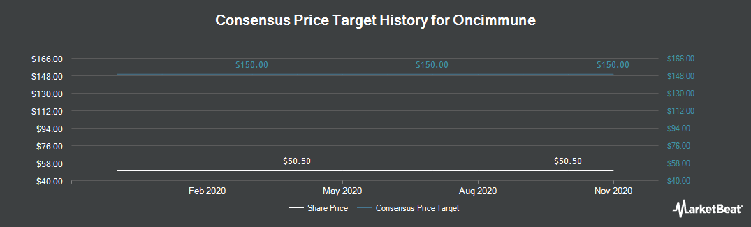 Price Target History for Oncimmune (LON:ONC)
