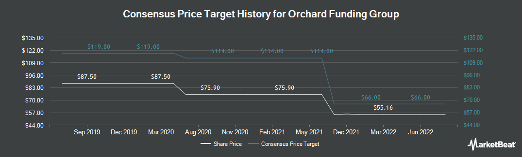 Price Target History for Orchard Funding Group (LON:ORCH)