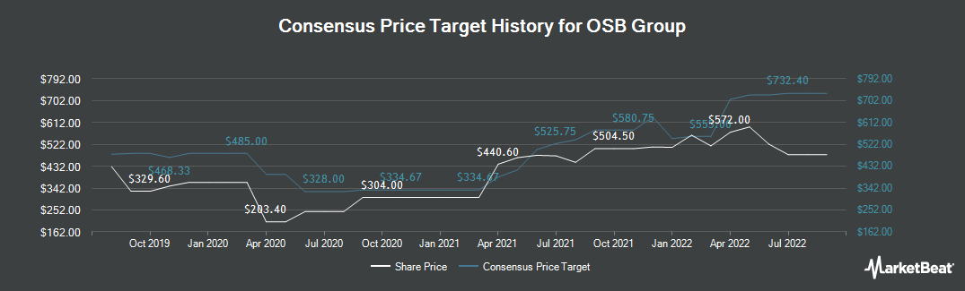 Price Target History for OneSavings Bank PLC (LON:OSB)