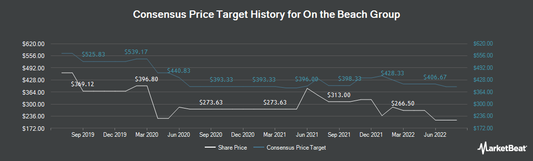 Price Target History for On The Beach Group (LON:OTB)