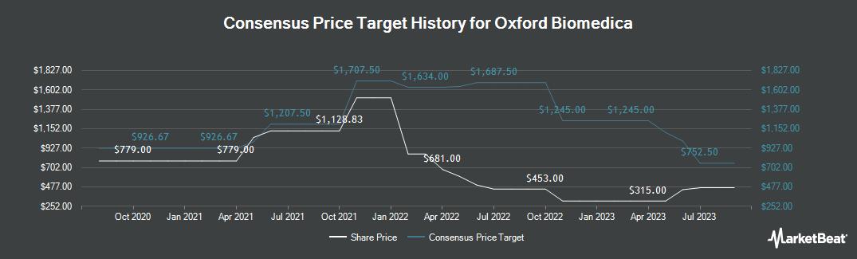 Price Target History for Oxford BioMedica (LON:OXB)