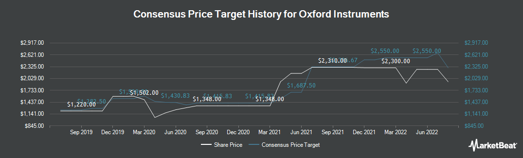 Price Target History for Oxford Instruments plc (LON:OXIG)