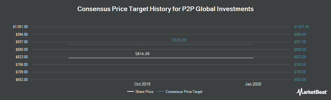 Price Target History for P2P Global Investments (LON:P2P)