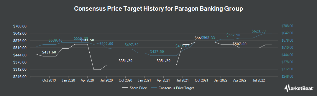 Price Target History for Paragon Banking Group (LON:PAG)