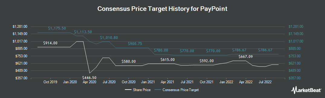 Price Target History for Paypoint plc (LON:PAY)