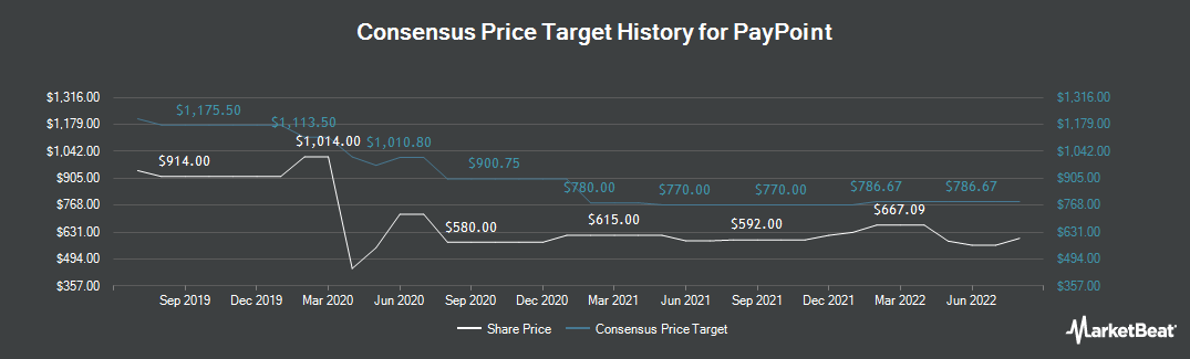 Price Target History for PayPoint (LON:PAY)