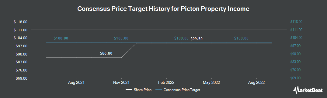 Price Target History for Picton Property Income (LON:PCTN)