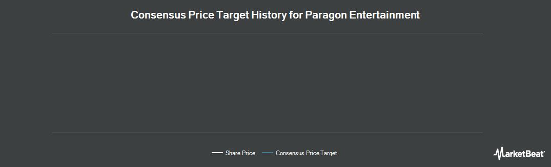 Price Target History for Paragon Entertainment (LON:PEL)