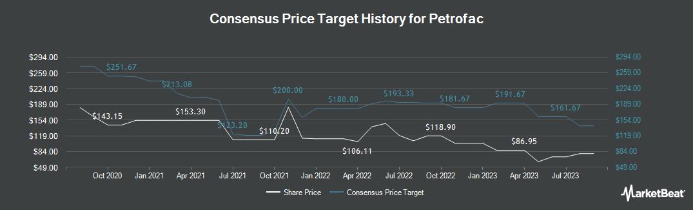 Price Target History for Petrofac (LON:PFC)