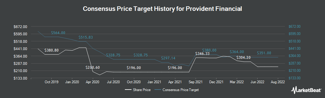 Price Target History for Provident Financial (LON:PFG)