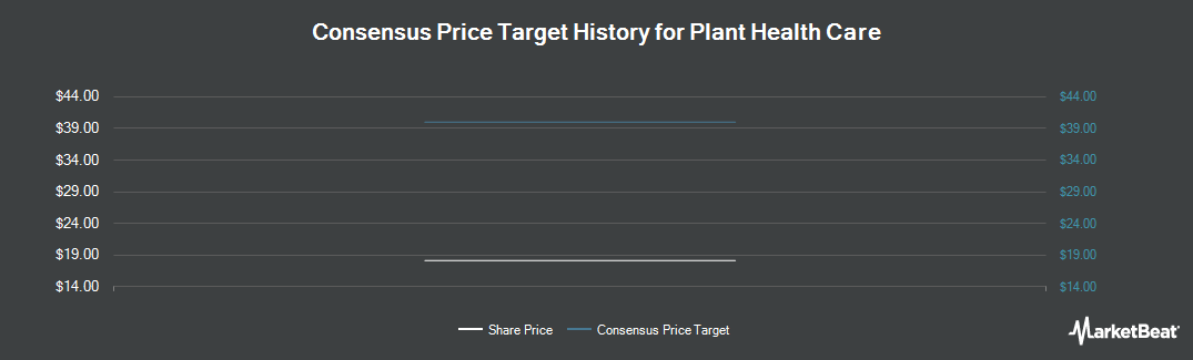 Price Target History for Plant Health Care plc (LON:PHC)