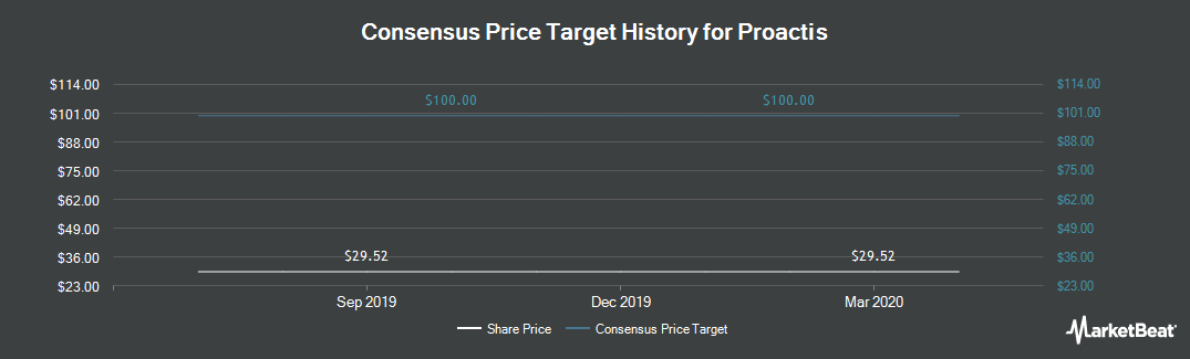 Price Target History for Proactis (LON:PHD)