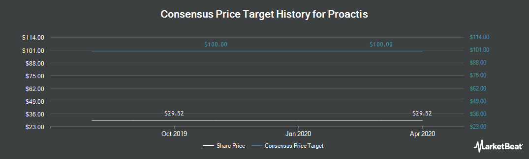 Price Target History for Proactis Holdings Plc (LON:PHD)