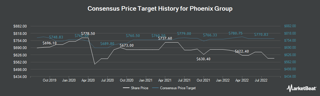 Price Target History for Phoenix Group (LON:PHNX)